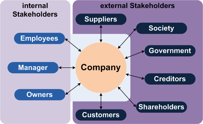 People-Planet-Profit-stakeholders
